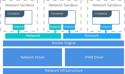 Docker-Container-Network-Model
